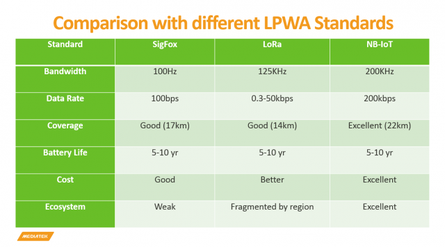 Why NB-IoT is the best answer to the 5G LPWA future | MediaTek