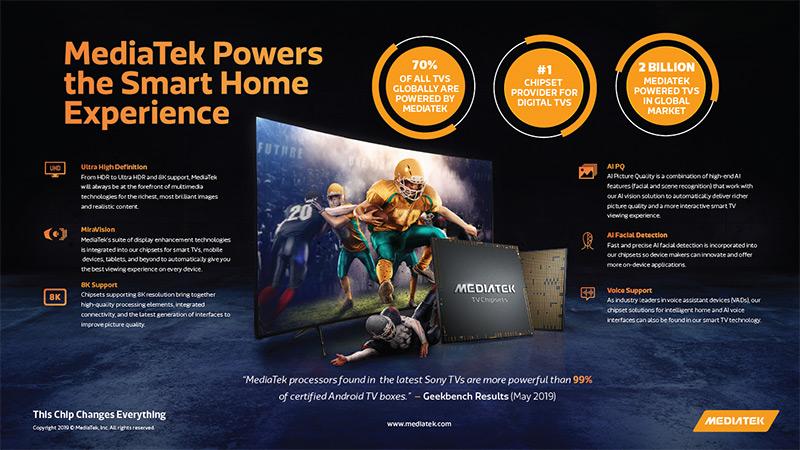 MediaTek Smart Home Infographic