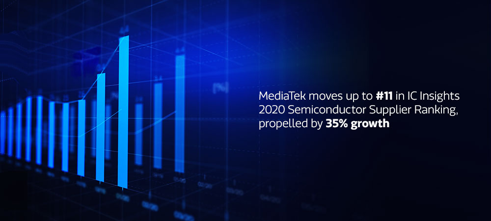 MediaTek forecast to achieve 35% growth in 2020: IC Insights