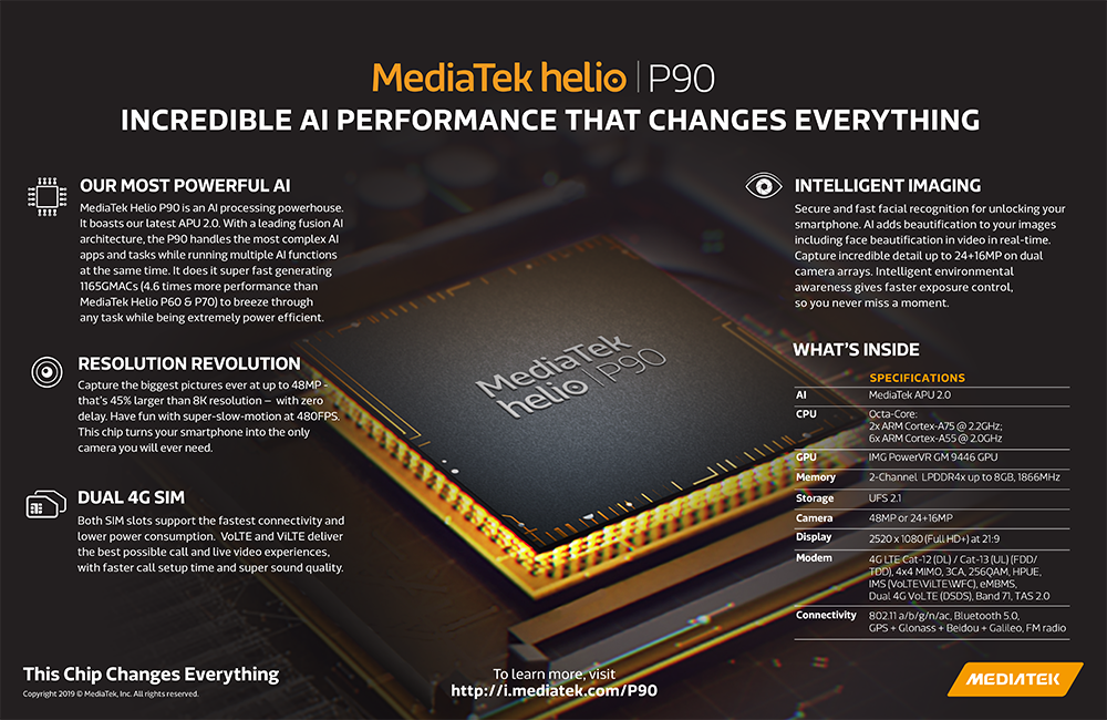 The MediaTek Helio P90 Infographic