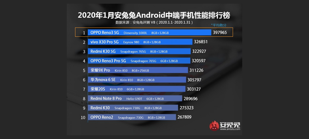 OPPO Reno 3 with Dimensity 1000L dominates Antutu results