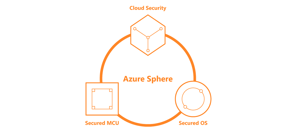Microsoft Azure Sphere and MediaTek MT3620 provide a secure and versatile IoT platform
