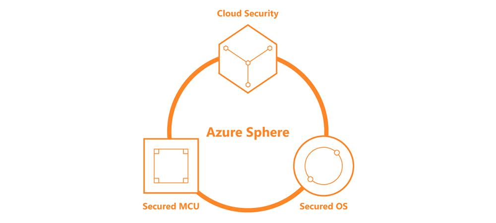 Microsoft Azure Sphere and MediaTek MT3620 provide a secure and versatile IoT platform